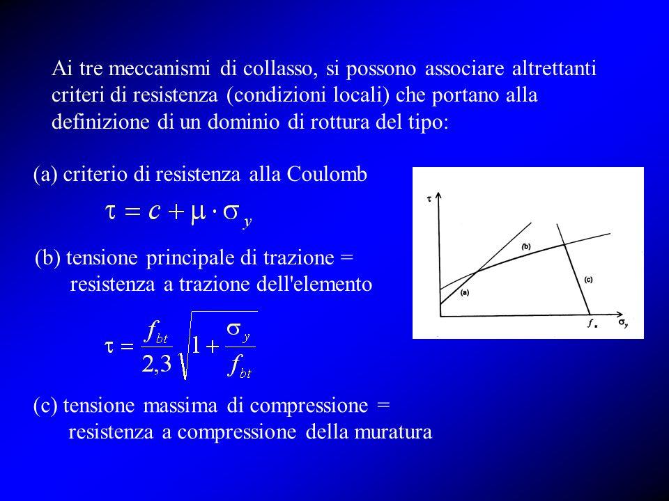 (a) criterio di resistenza alla Coulomb