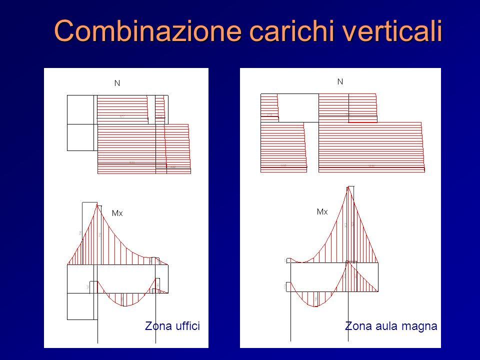Combinazione carichi verticali