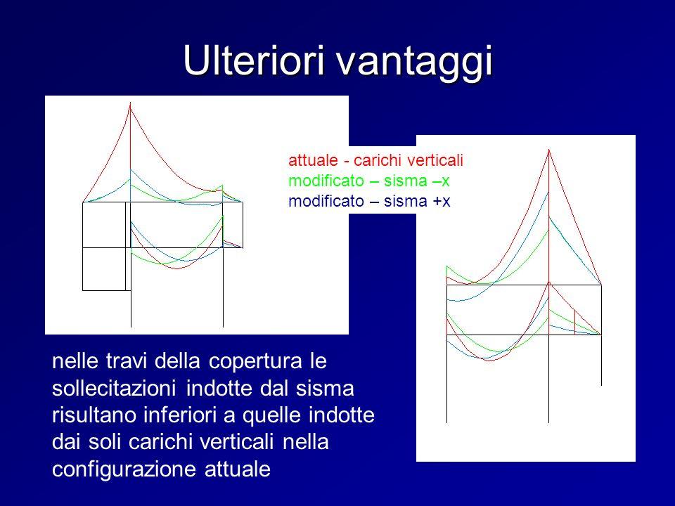Ulteriori vantaggi attuale - carichi verticali. modificato – sisma –x. modificato – sisma +x.
