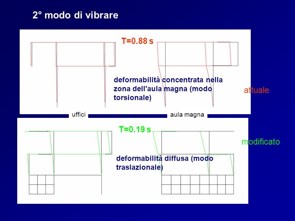 2° modo di vibrare T=0.88 s attuale T=0.19 s modificato