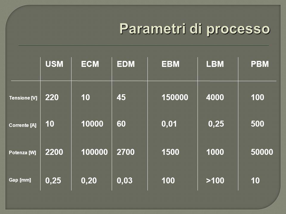Parametri di processo USM ECM EDM EBM LBM PBM