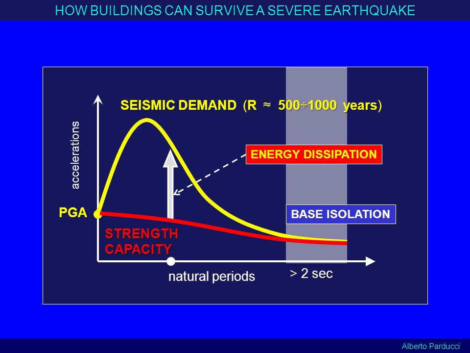 HOW BUILDINGS CAN SURVIVE A SEVERE EARTHQUAKE