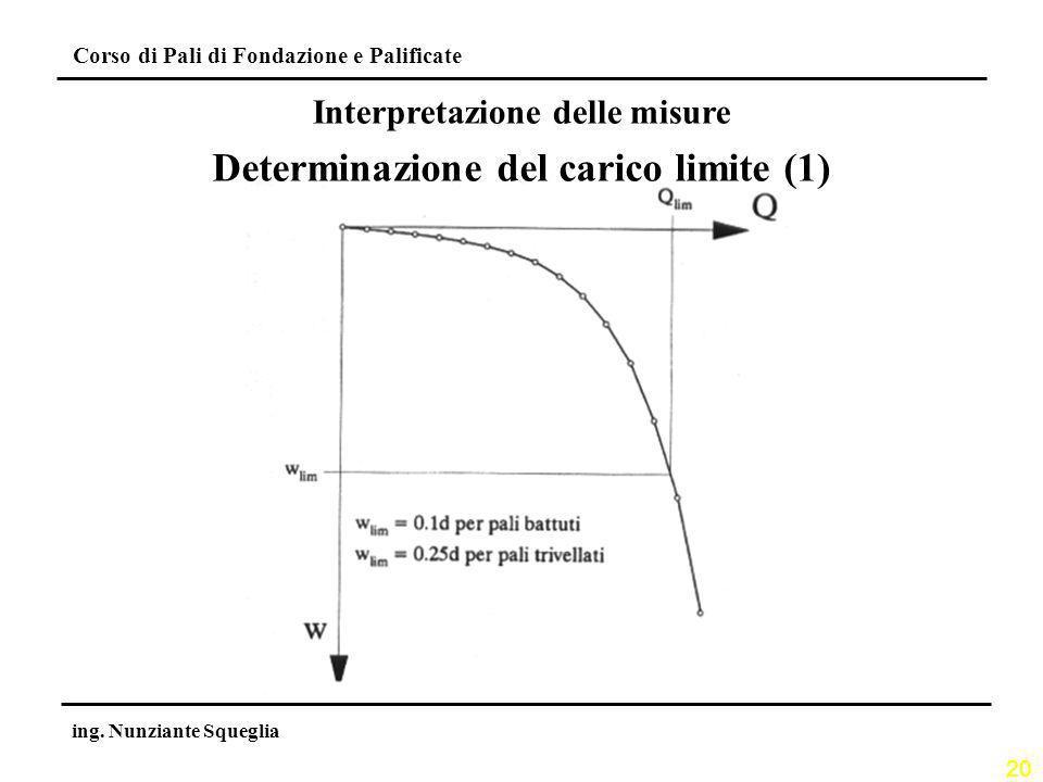 Interpretazione delle misure Determinazione del carico limite (1)
