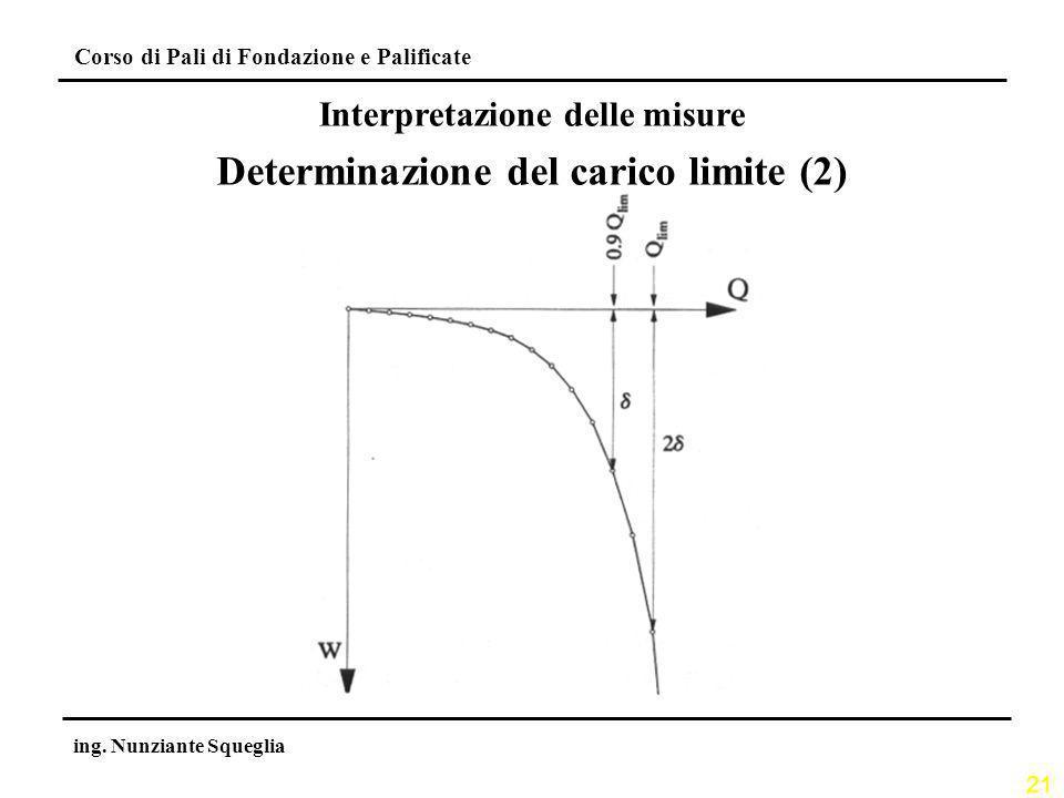 Interpretazione delle misure Determinazione del carico limite (2)