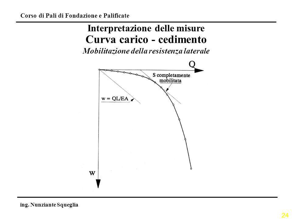 Curva carico - cedimento