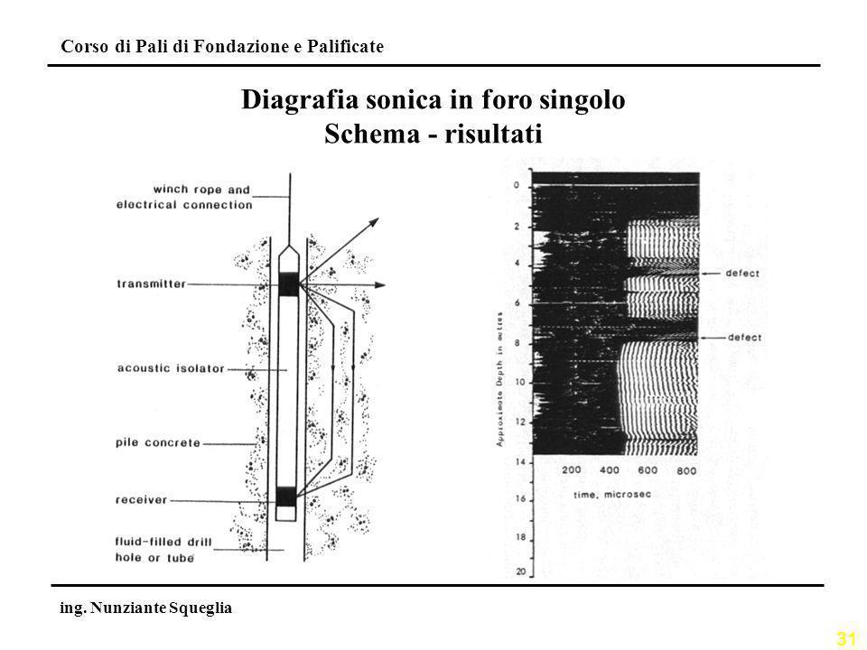 Diagrafia sonica in foro singolo