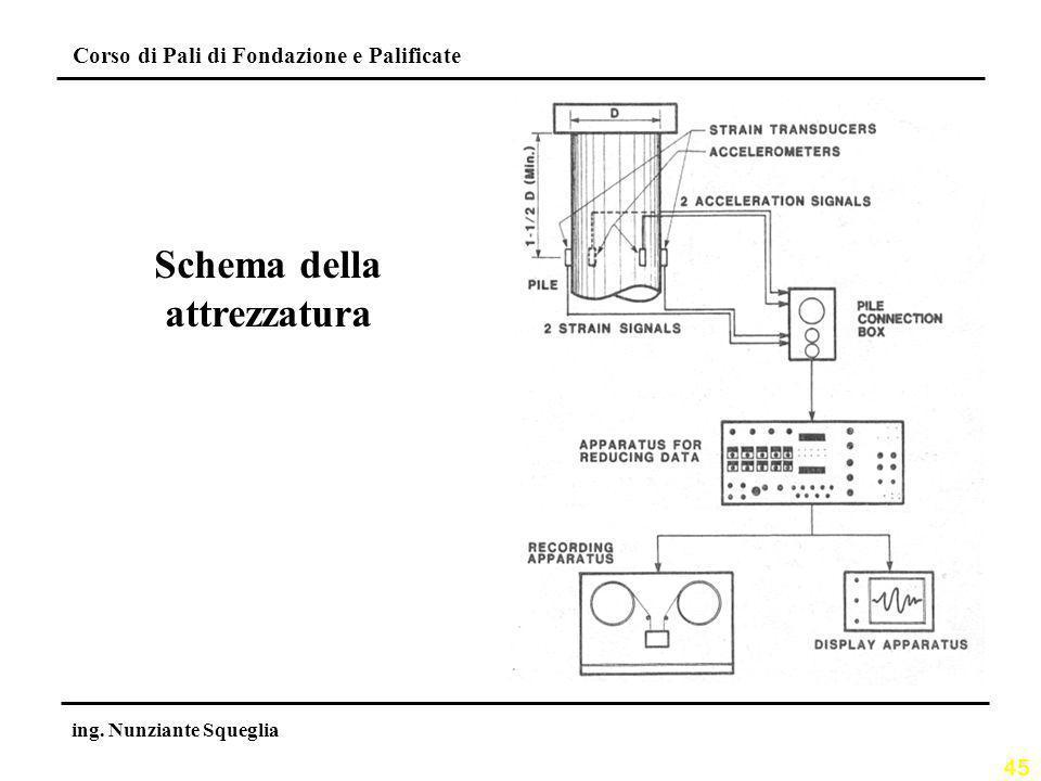 Schema della attrezzatura