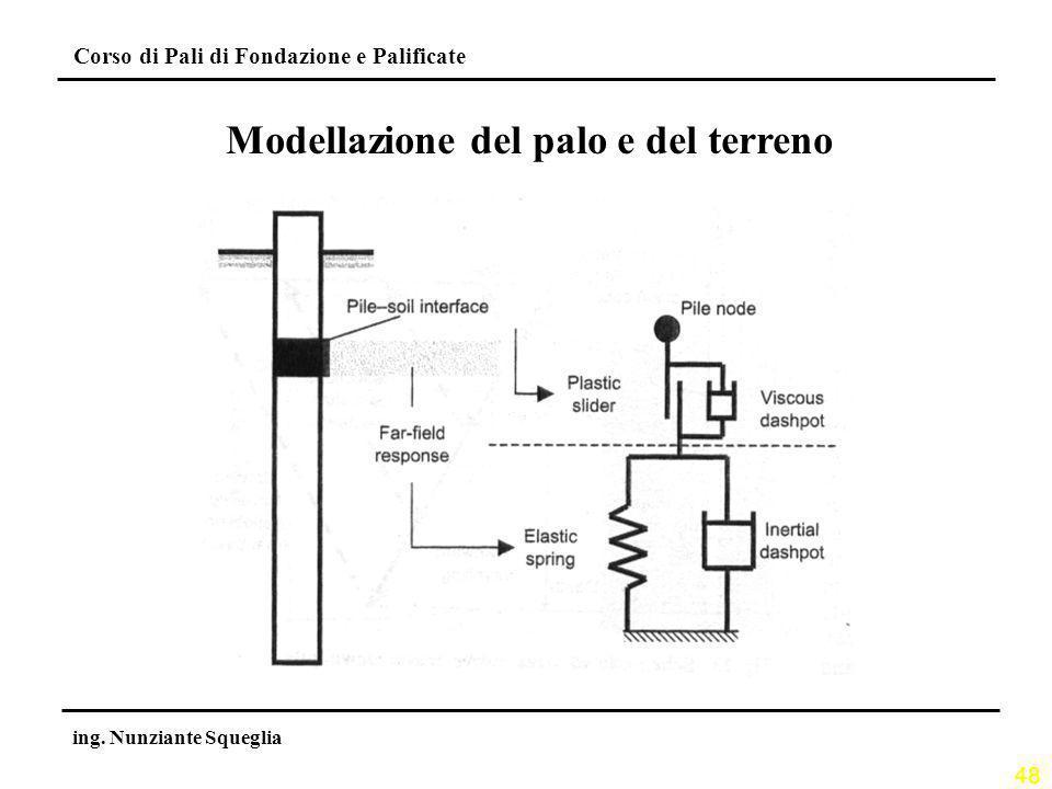 Modellazione del palo e del terreno