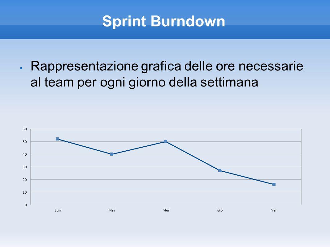 Sprint Burndown Rappresentazione grafica delle ore necessarie al team per ogni giorno della settimana.