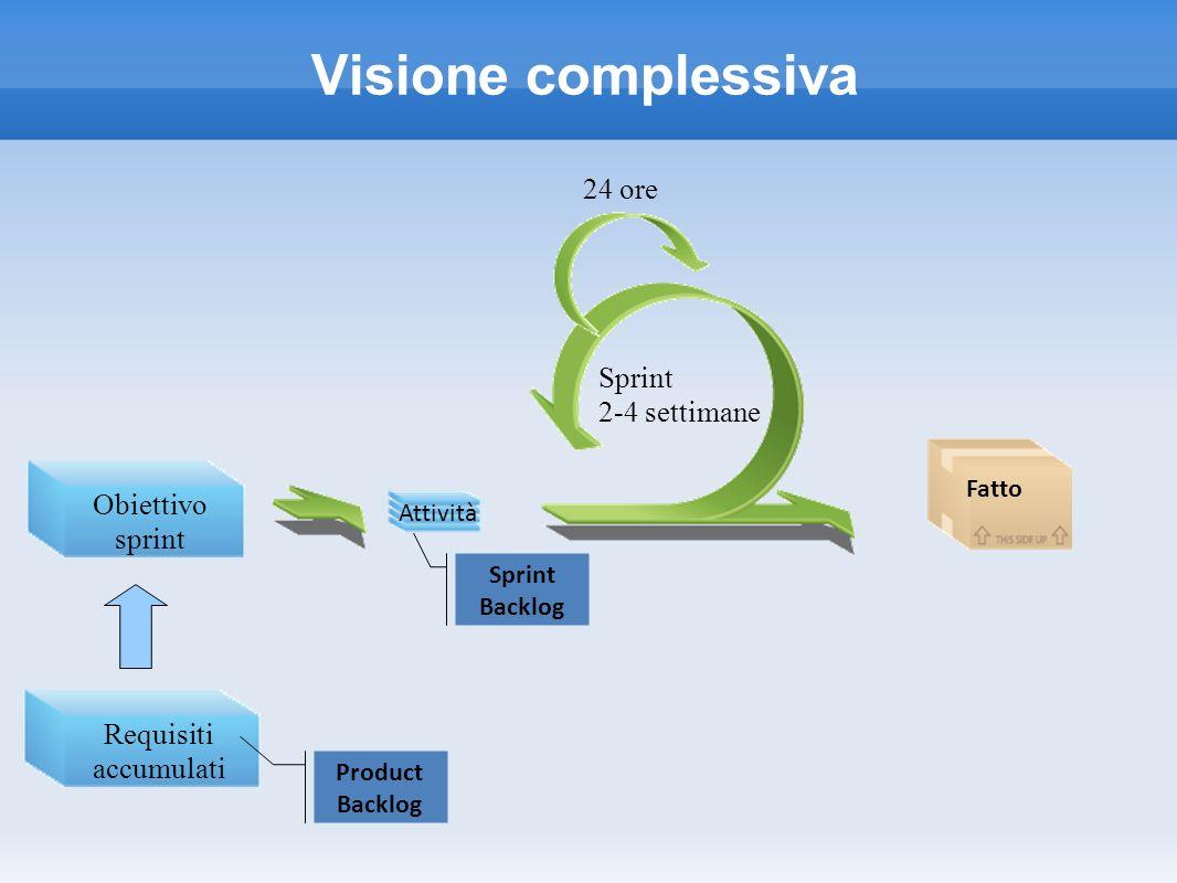 Visione complessiva 24 ore Sprint 2-4 settimane Obiettivo sprint