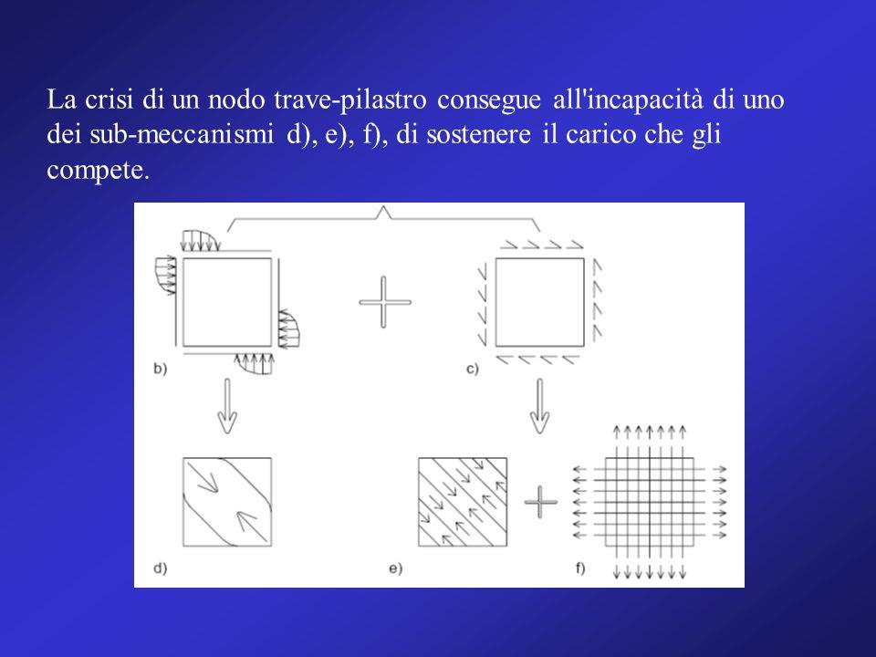 La crisi di un nodo trave-pilastro consegue all incapacità di uno dei sub-meccanismi d), e), f), di sostenere il carico che gli compete.