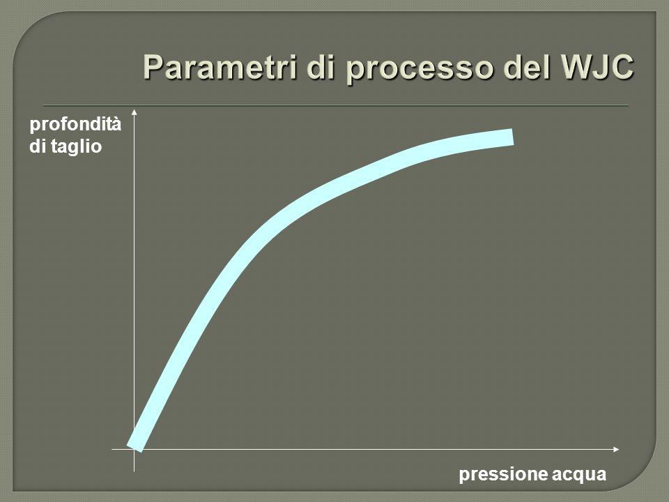 Parametri di processo del WJC