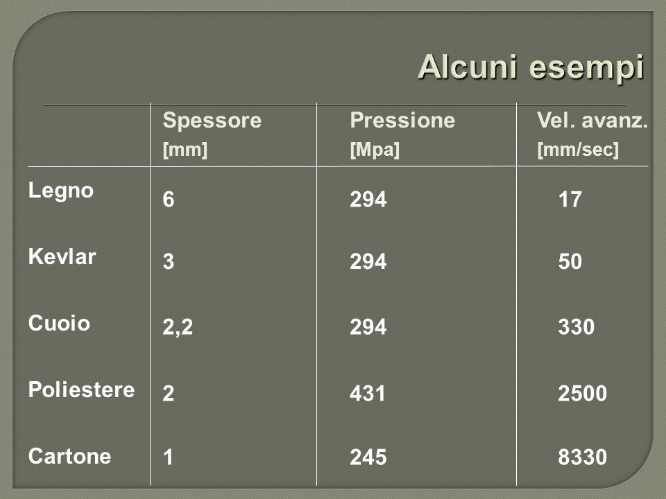 Alcuni esempi Spessore Pressione Vel. avanz. Legno Kevlar 6 294 17