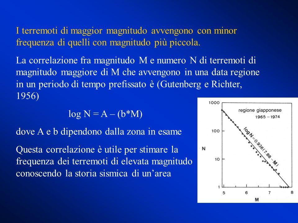 I terremoti di maggior magnitudo avvengono con minor frequenza di quelli con magnitudo più piccola.