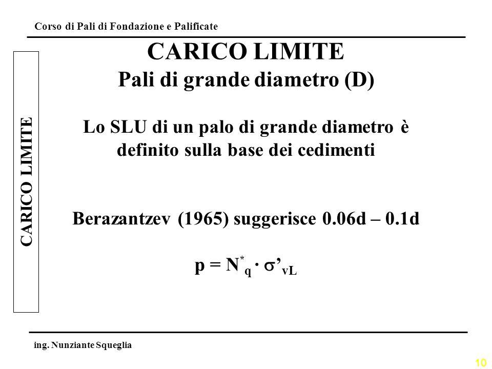Pali di grande diametro (D) Berazantzev (1965) suggerisce 0.06d – 0.1d