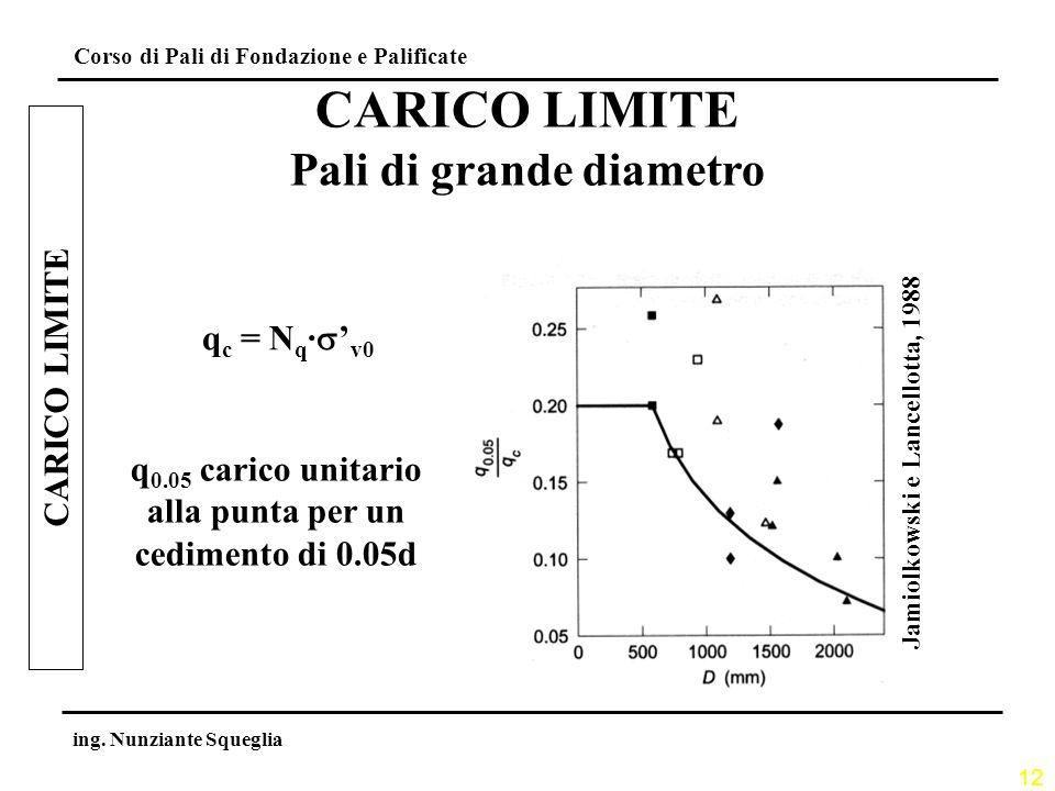 CARICO LIMITE Pali di grande diametro CARICO LIMITE qc = Nq·s'v0