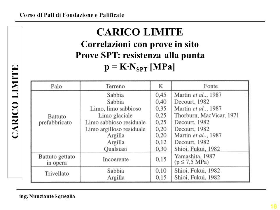 Correlazioni con prove in sito Prove SPT: resistenza alla punta