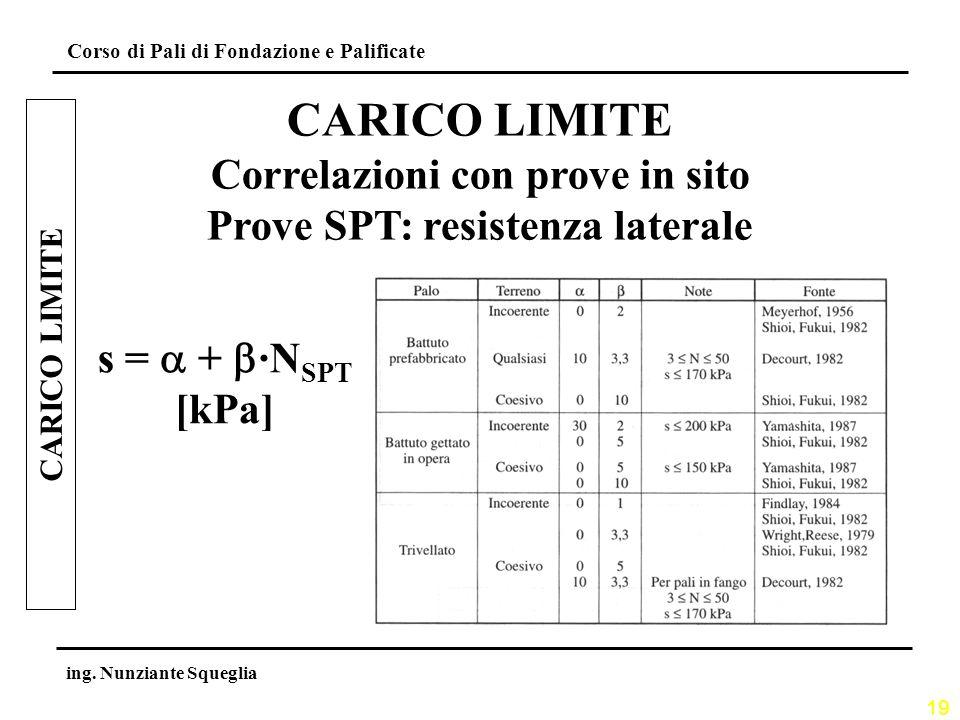 Correlazioni con prove in sito Prove SPT: resistenza laterale