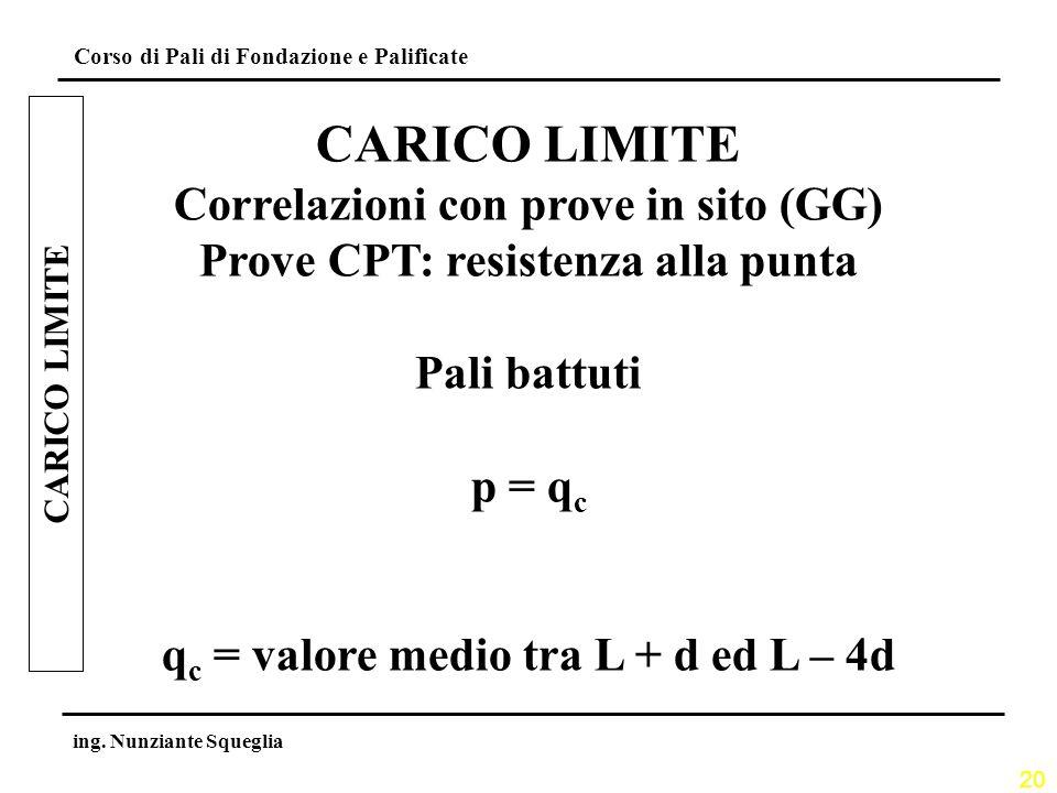 CARICO LIMITE Correlazioni con prove in sito (GG)
