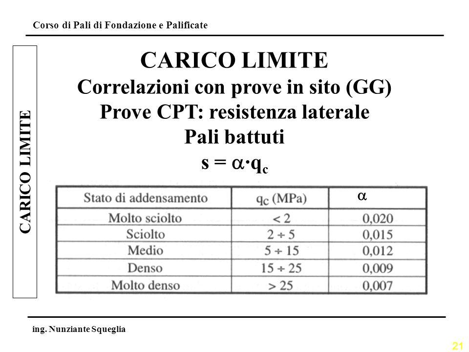 Correlazioni con prove in sito (GG) Prove CPT: resistenza laterale