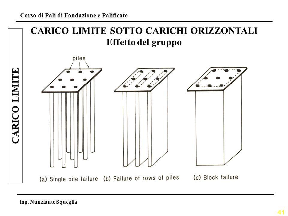 CARICO LIMITE SOTTO CARICHI ORIZZONTALI