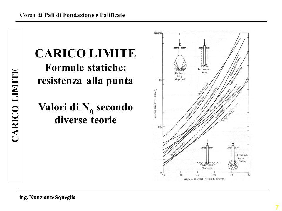 CARICO LIMITE Formule statiche: resistenza alla punta