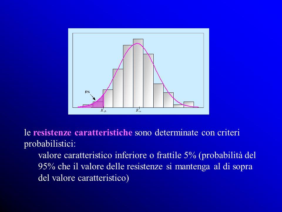 le resistenze caratteristiche sono determinate con criteri probabilistici: