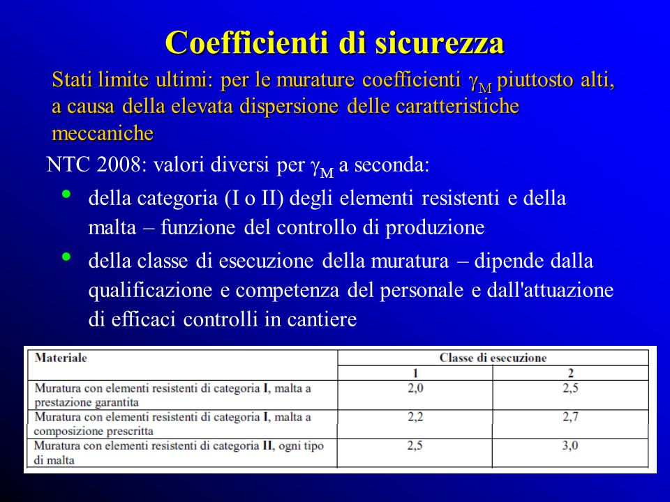 Coefficienti di sicurezza