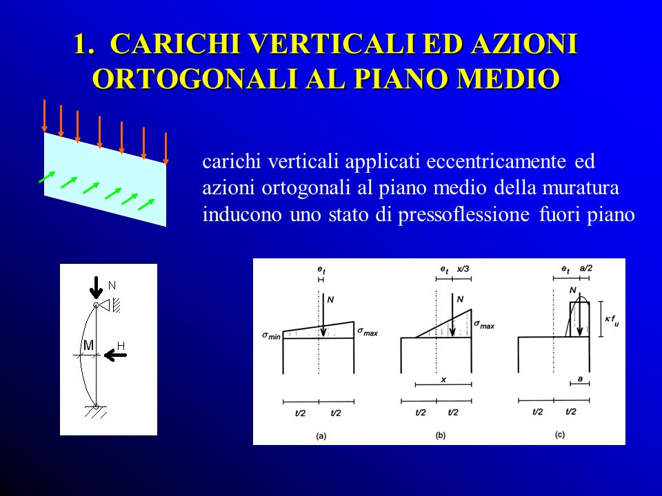 1. CARICHI VERTICALI ED AZIONI ORTOGONALI AL PIANO MEDIO