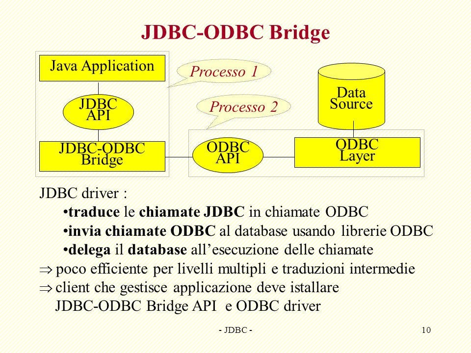 JDBC-ODBC Bridge Java Application Processo 1 Data Source Processo 2