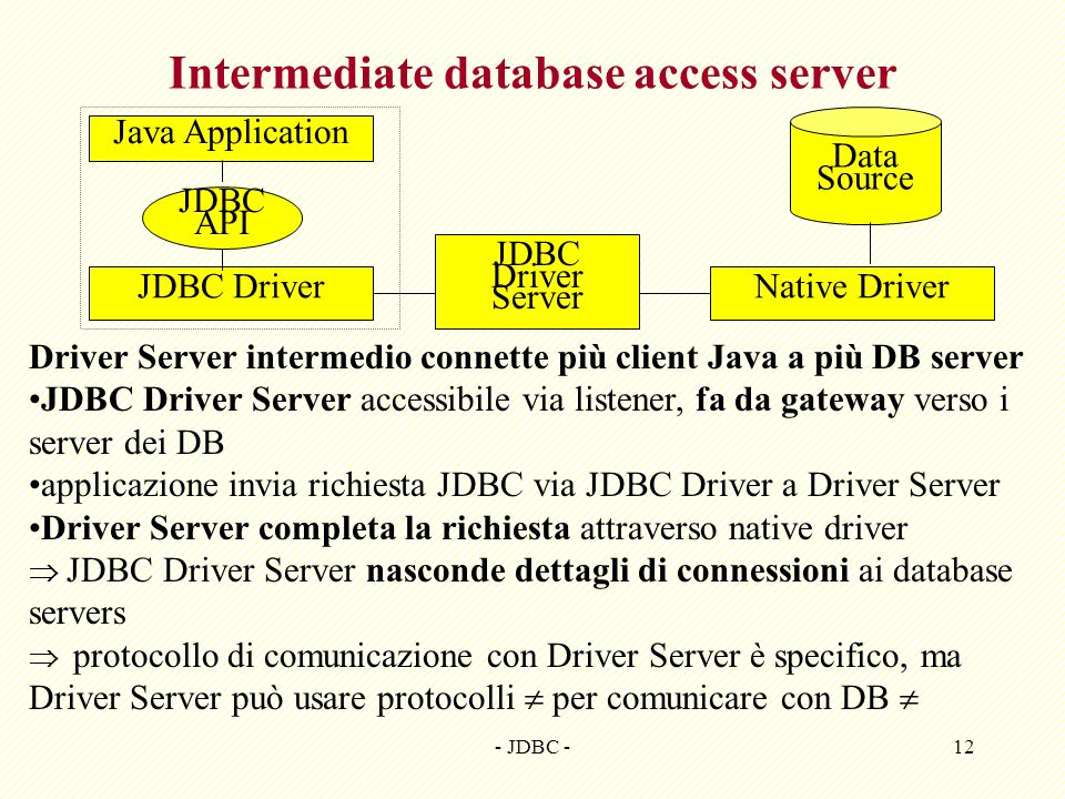 Intermediate database access server