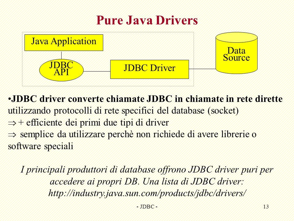 Pure Java Drivers Java Application Data Source JDBC JDBC Driver API
