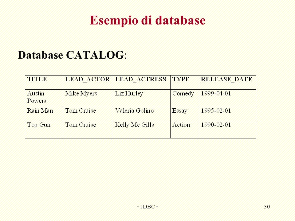 Esempio di database Database CATALOG: - JDBC -