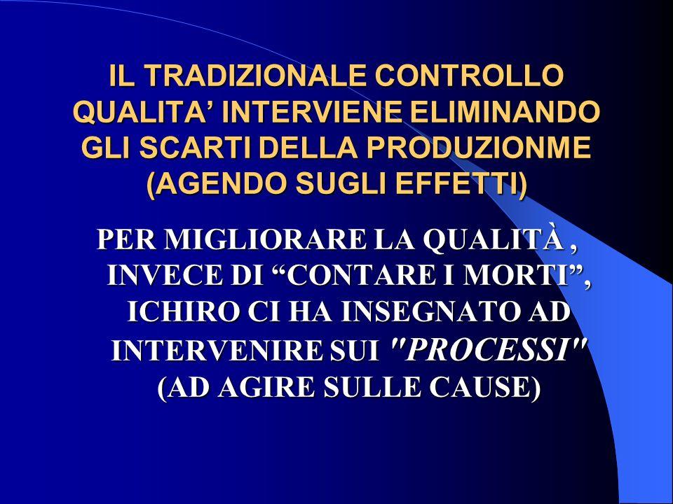 IL TRADIZIONALE CONTROLLO QUALITA' INTERVIENE ELIMINANDO GLI SCARTI DELLA PRODUZIONME (AGENDO SUGLI EFFETTI)