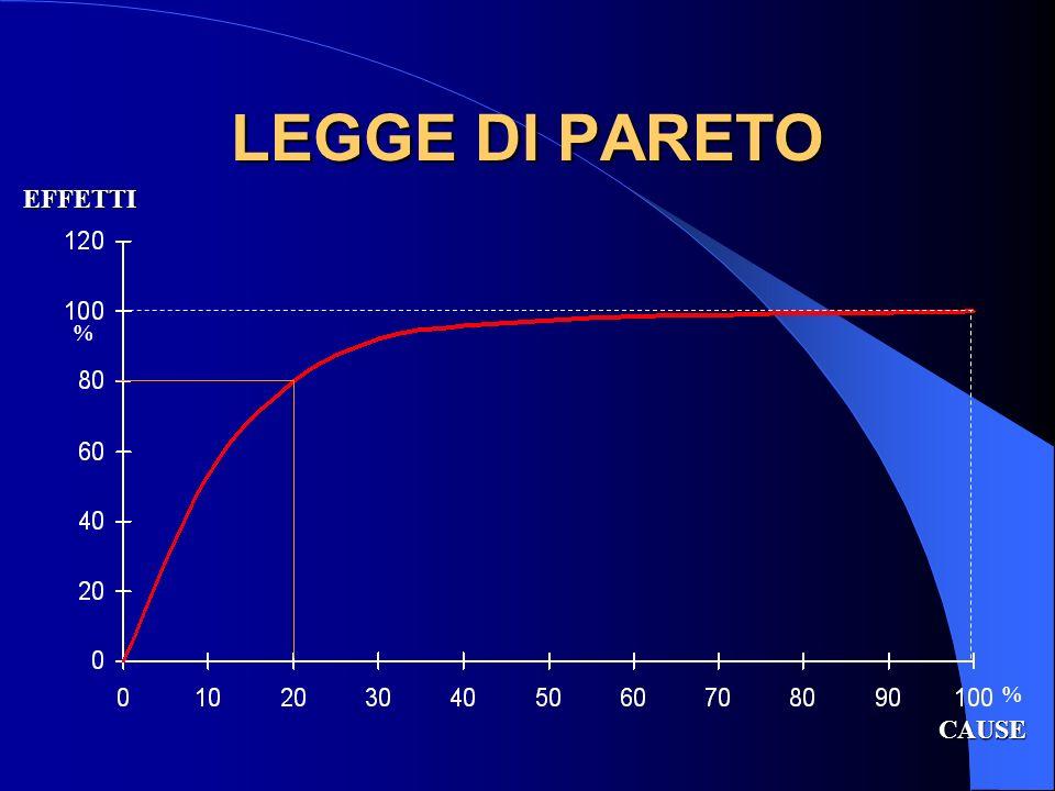 LEGGE DI PARETO CAUSE EFFETTI %