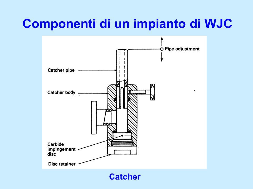 Componenti di un impianto di WJC