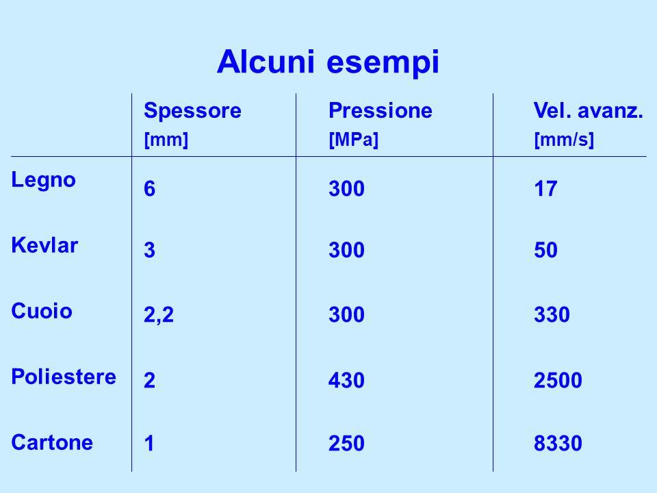 Alcuni esempi Spessore Pressione Vel. avanz. Legno Kevlar 6 300 17