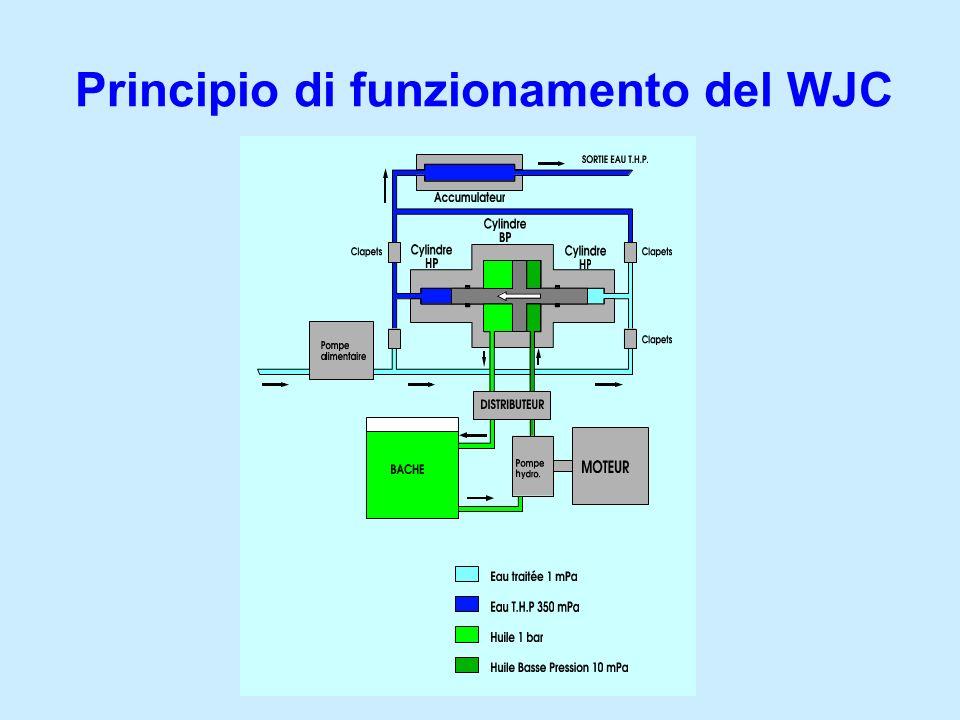 Principio di funzionamento del WJC