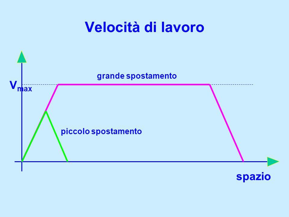 Velocità di lavoro grande spostamento Vmax piccolo spostamento spazio