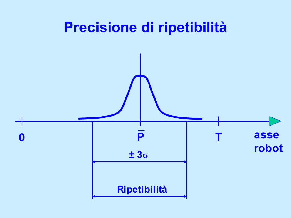 Precisione di ripetibilità