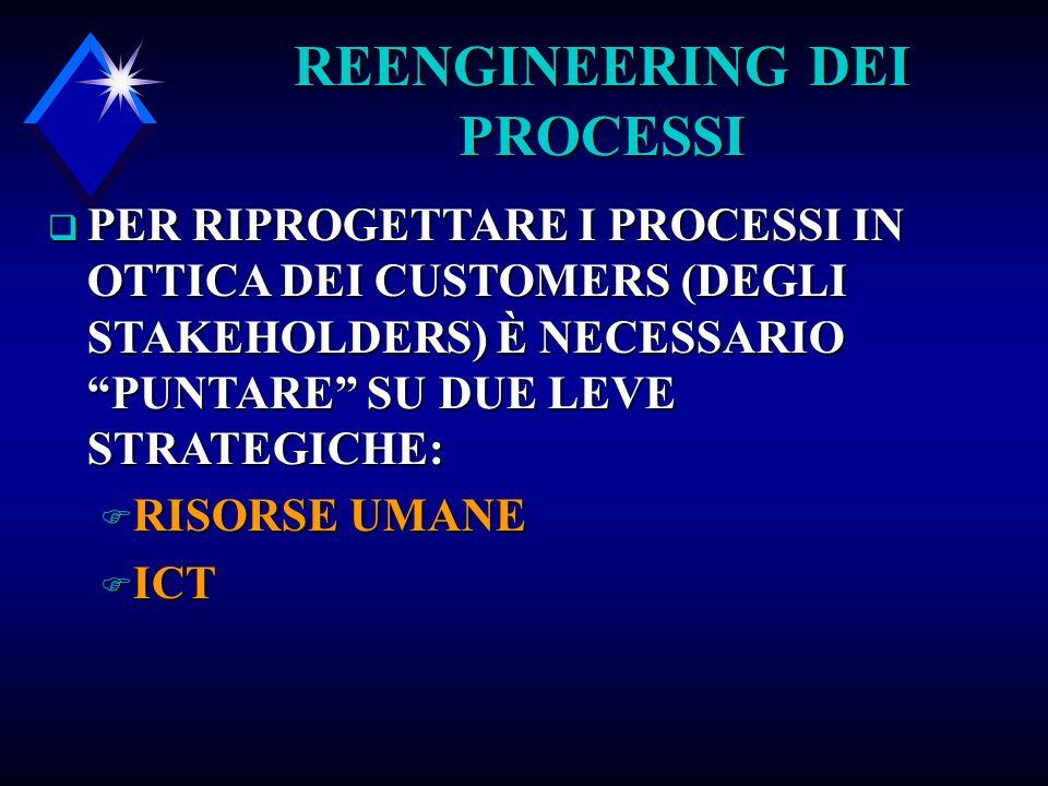 REENGINEERING DEI PROCESSI