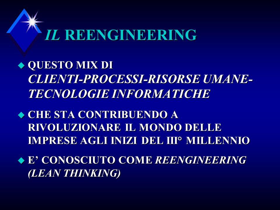 IL REENGINEERING QUESTO MIX DI CLIENTI-PROCESSI-RISORSE UMANE-TECNOLOGIE INFORMATICHE.