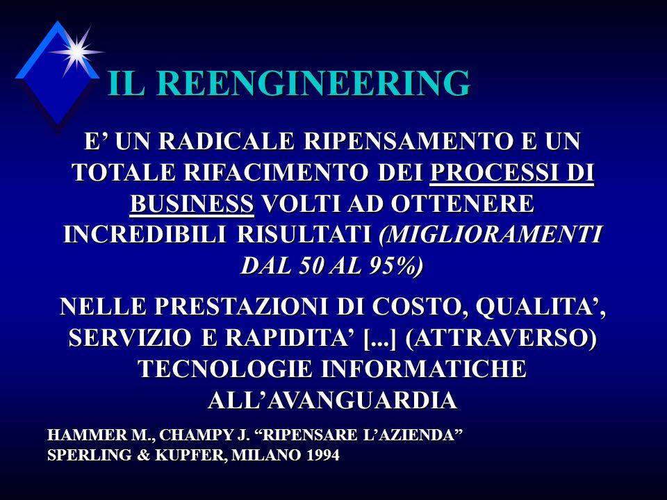 IL REENGINEERING
