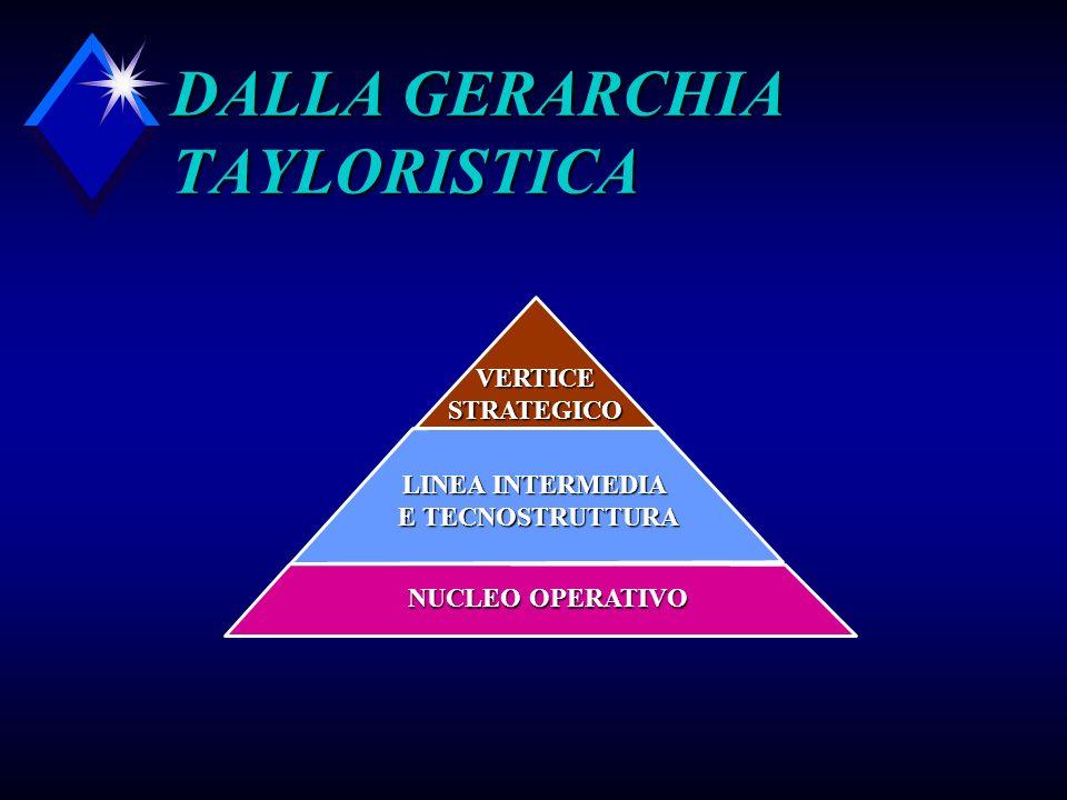 DALLA GERARCHIA TAYLORISTICA