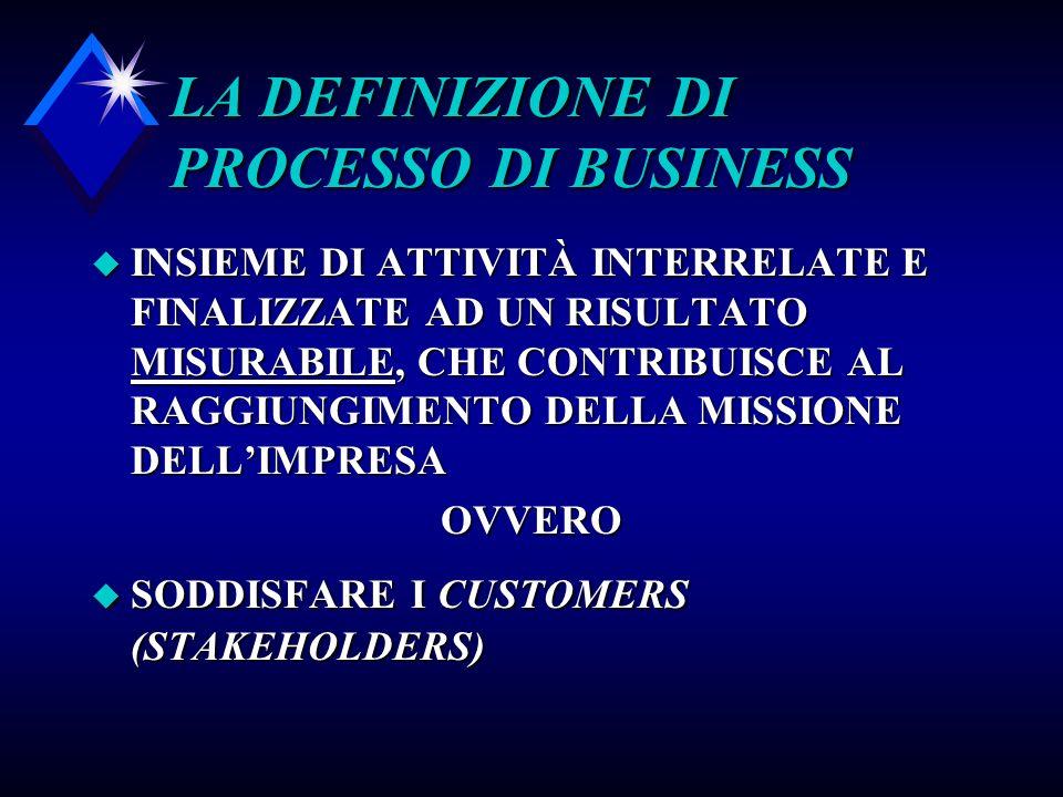 LA DEFINIZIONE DI PROCESSO DI BUSINESS