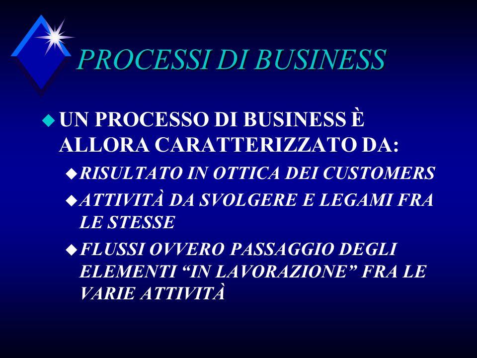PROCESSI DI BUSINESS UN PROCESSO DI BUSINESS È ALLORA CARATTERIZZATO DA: RISULTATO IN OTTICA DEI CUSTOMERS.