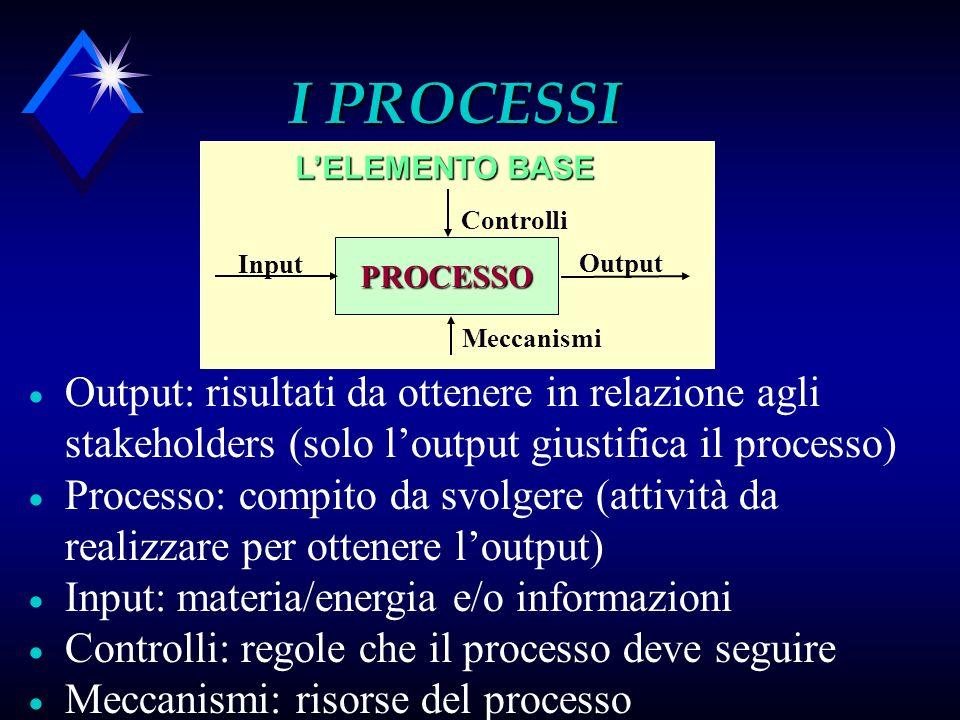 I PROCESSI Meccanismi. Controlli. Input. PROCESSO. Output. L'ELEMENTO BASE.