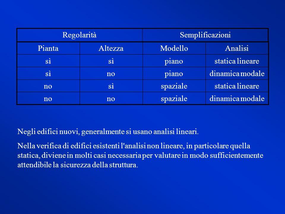 RegolaritàSemplificazioni. Pianta. Altezza. Modello. Analisi. sì. piano. statica lineare. no. dinamica modale.