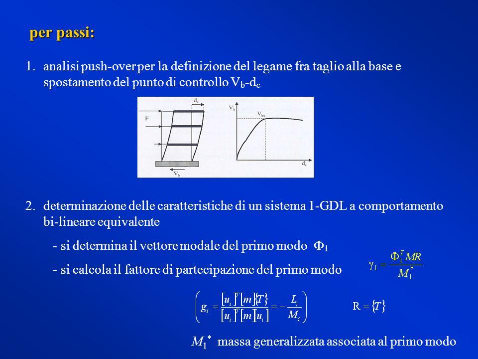per passi: analisi push-over per la definizione del legame fra taglio alla base e spostamento del punto di controllo Vb-dc.