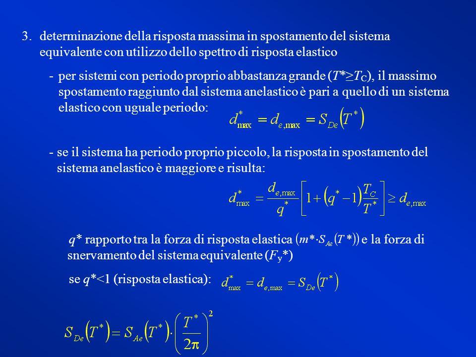 determinazione della risposta massima in spostamento del sistema equivalente con utilizzo dello spettro di risposta elastico